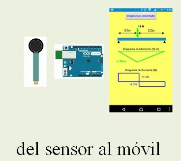 Arduino i Appinventor a les classes de Ciència i Tecnología